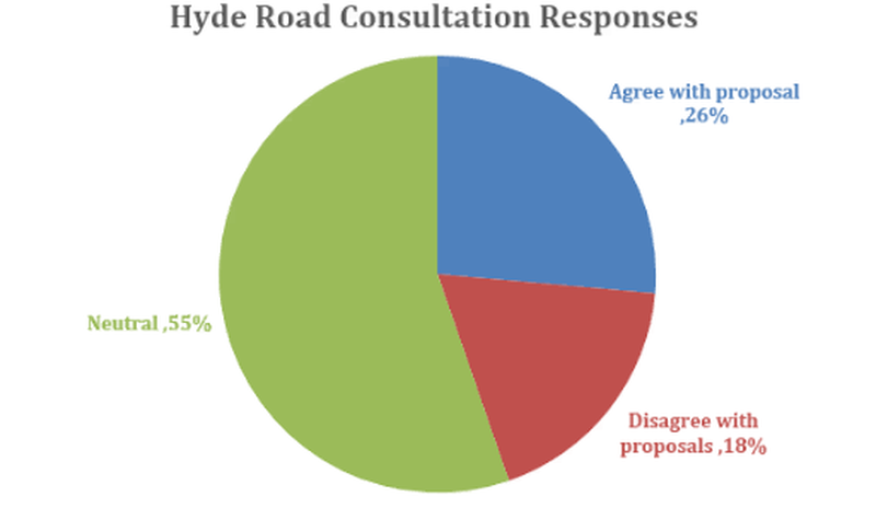 2020 02 27 Council Pie Chart Hyde Road